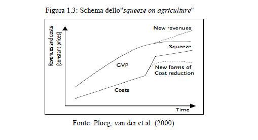 La filiera corta - Vantaggi e svantaggi della modernizzazione in agricoltura