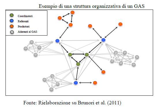 I GAS in Italia - Obiettivi